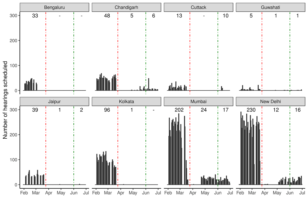 Figure 2: Volume of hearings across benches