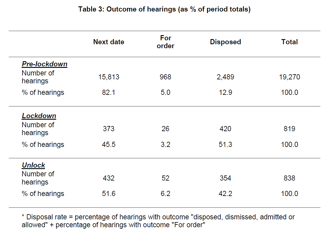 Outcomes of hearings