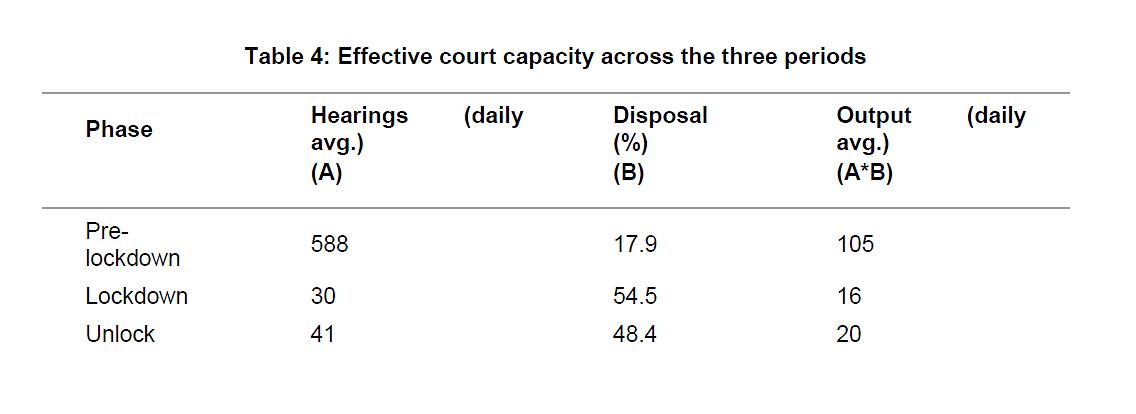 Effective court capacity across 3 periods