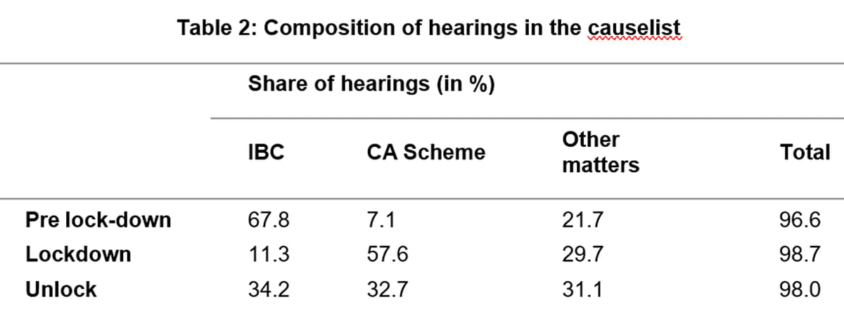 Composition of hearings in the causelist
