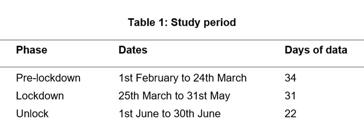 Study Period