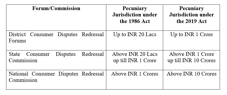 Change in pecuniary jurisdiction of consumer forums