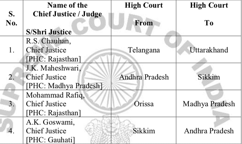 The transfer of Chief Justices, as proposed by the Collegium