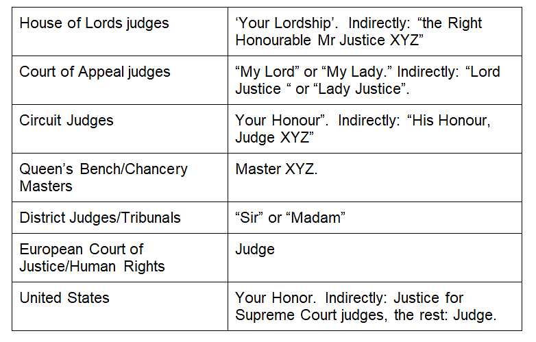 Different forms of addressing judges