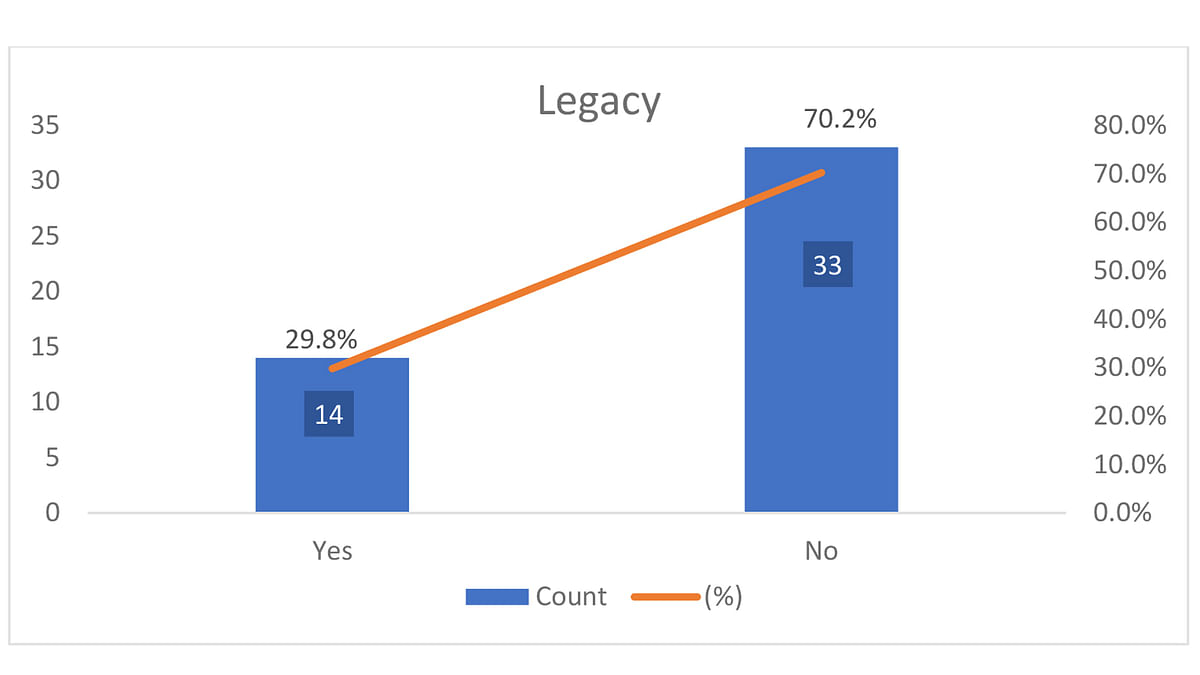 Percentage of judges with a legacy in the judiciary