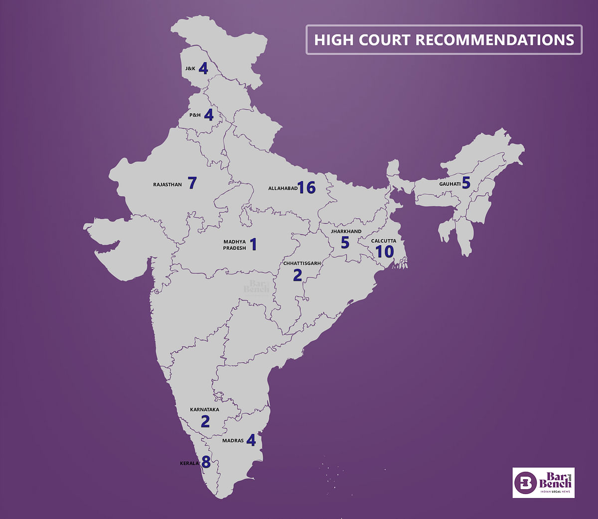 High Court recommendations