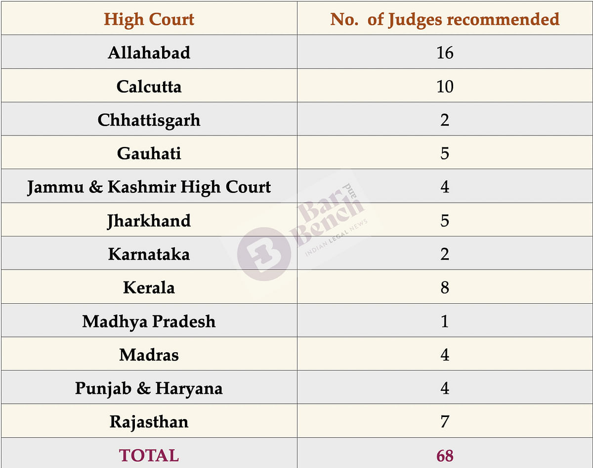 Judges recommendations to various High Courts