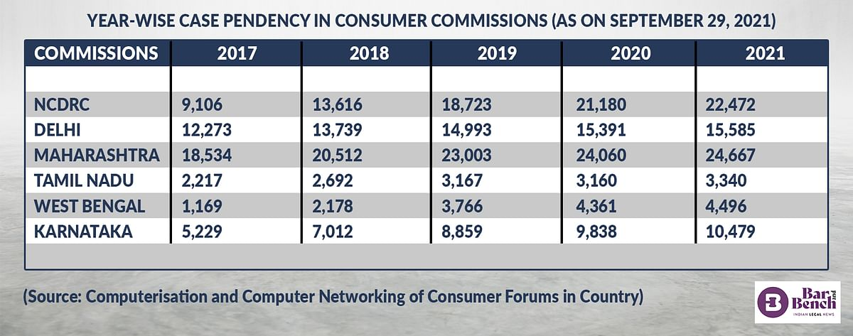 YEAR-WISE CASE PENDENCY IN CONSUMER COMMISSIONS (AS ON SEPTEMBER 29, 2021)
