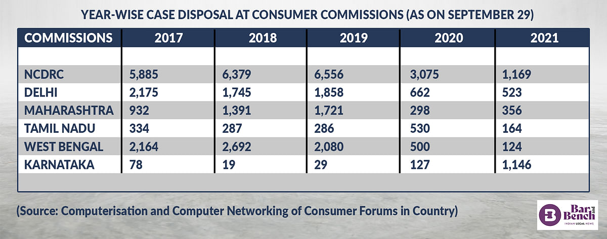 YEAR-WISE CASE DISPOSAL AT CONSUMER COMMISSIONS (AS ON SEPTEMBER 29)