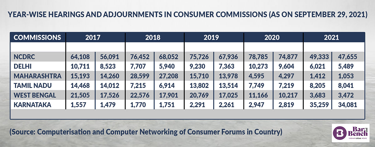 YEAR-WISE HEARINGS AND ADJOURNMENTS IN CONSUMER COMMISSIONS (AS ON SEPTEMBER 29, 2021)