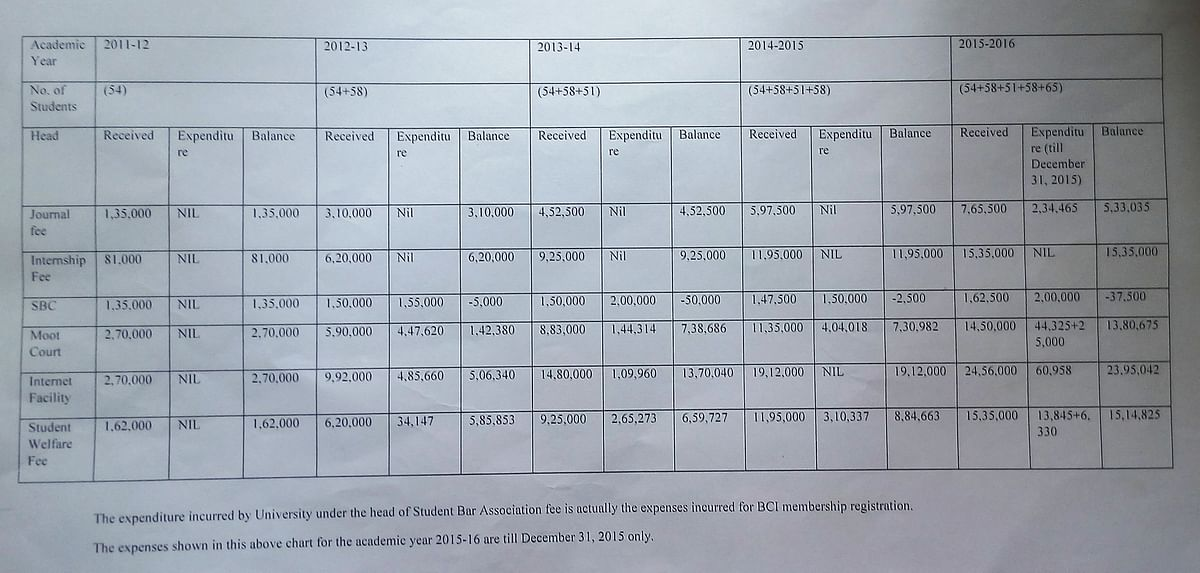 A document showing the University's expenditure on the fees