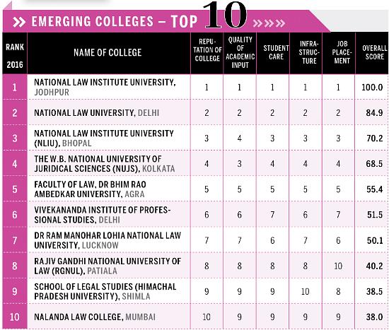 "India Today Rankings 2016: NLSIU tops (yet again) NLU J, NLIU, NUJS among best ""emerging colleges"""