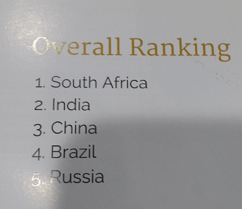 The Index ranks India in second place, after South Africa