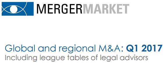 Mergermarket Q1 2017: Highest Q1 deal value since 2012; AZB & SAM top M&A tables