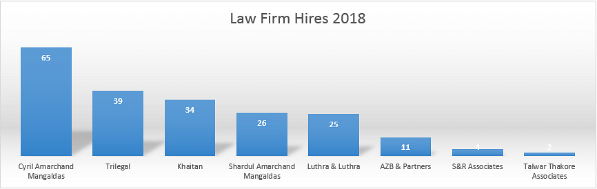 Law Firm Hires 2018: The top firms have hired at least 206 students this recruitment season