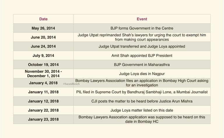 Time line of Judge Loya case