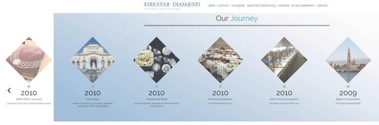 Evolution of Firestar Diamonds and Nirav Modi brand