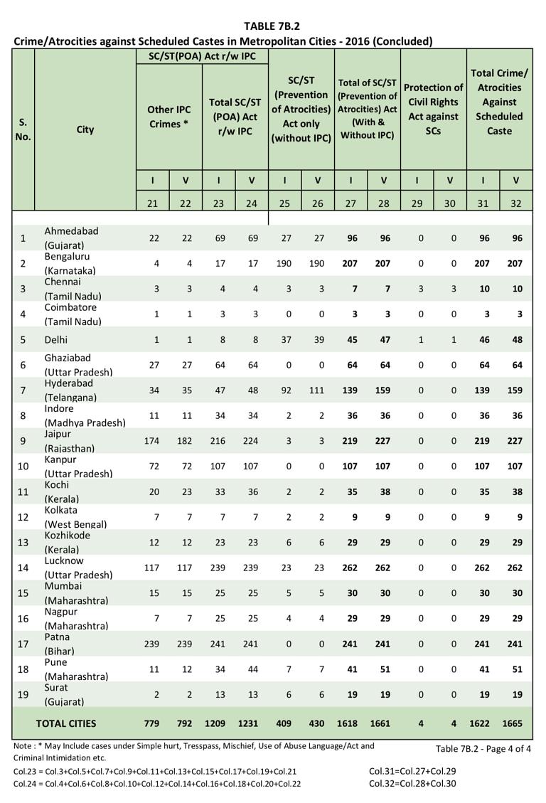 National Crime Records Bureau records data (2016)