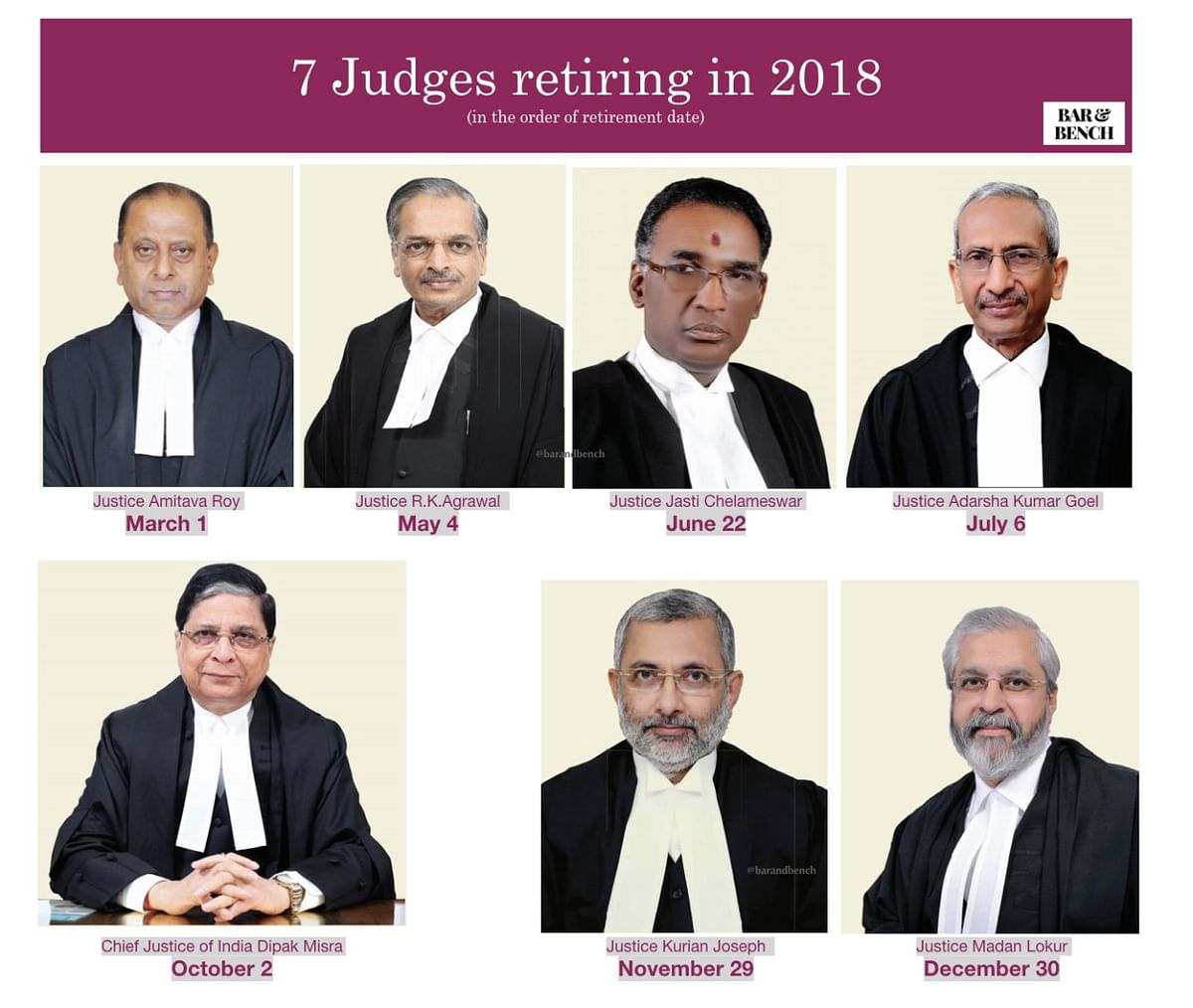 After Chelameswar J, four more Supreme Court judges to retire this year