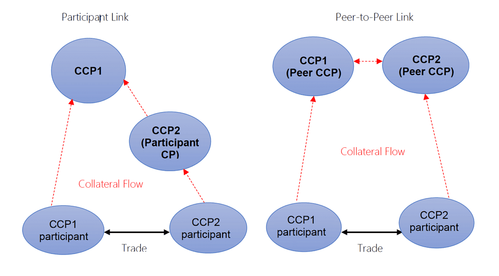 Interoperability of CCPs – Integrating the Securities Market