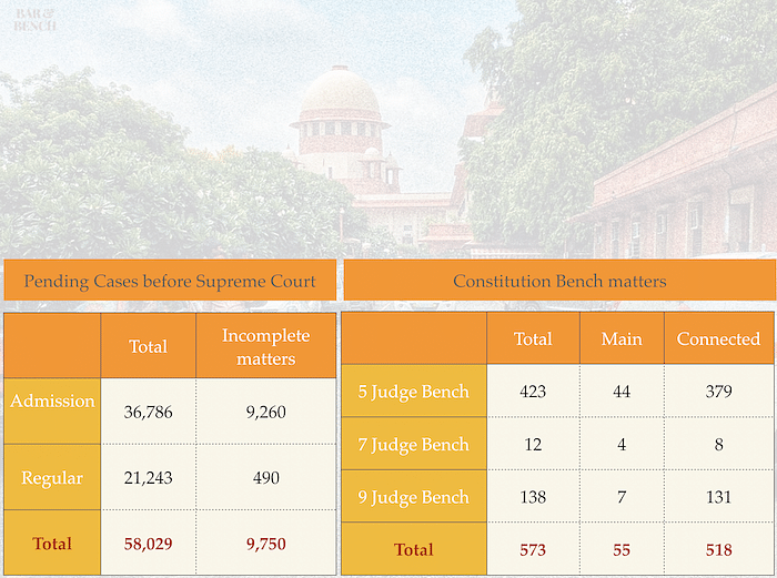Pending cases before Supreme Court (As of February 1, 2019)