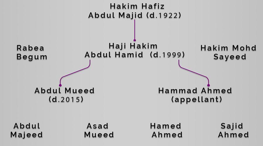 Hamdard Family Tree
