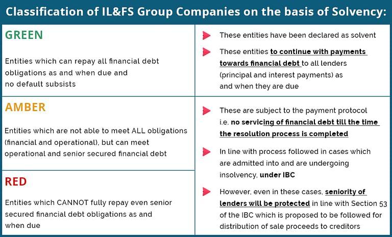 IL&FS crisis