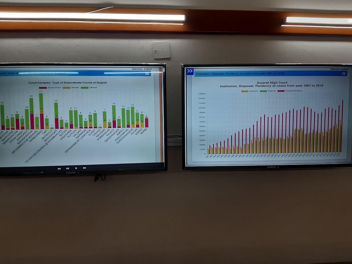 Gujarat Hight Court sets up War Room to maintain, monitor Data on Judiciary