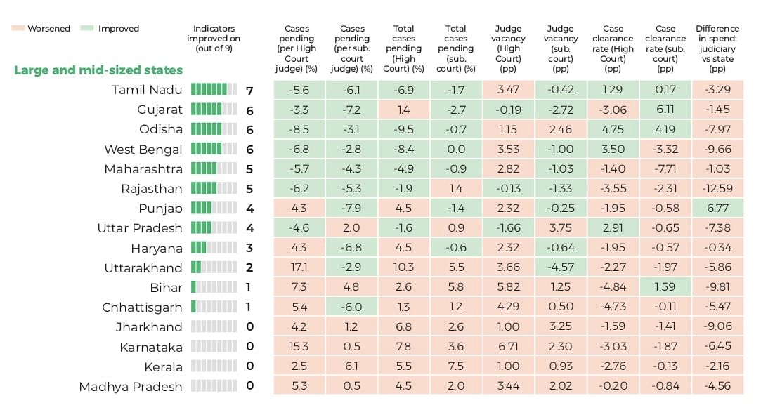 India Justice Report on the Judiciary: Average case pendency in subordinate courts is 5 years