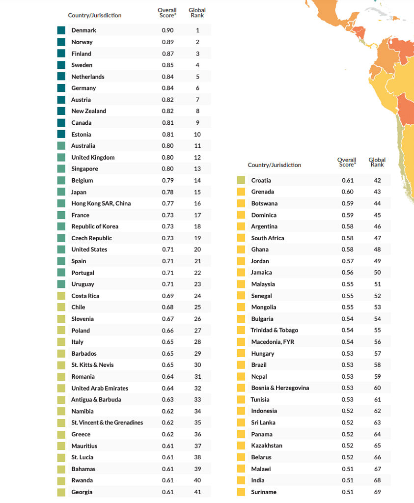 Rule of Law Index – India ranks 68 below SriLanka and Nepal but above China (82) and Pakistan (117)