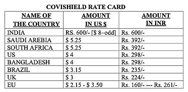 Covishield rate card