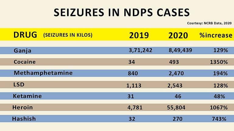 Drug seizures in 2020
