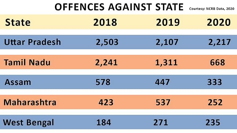 Offences against State