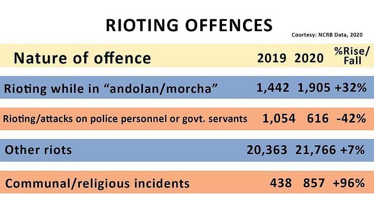 73% offences against public tranquility were of rioting in 2020.