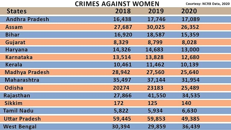 Crimes against women in states