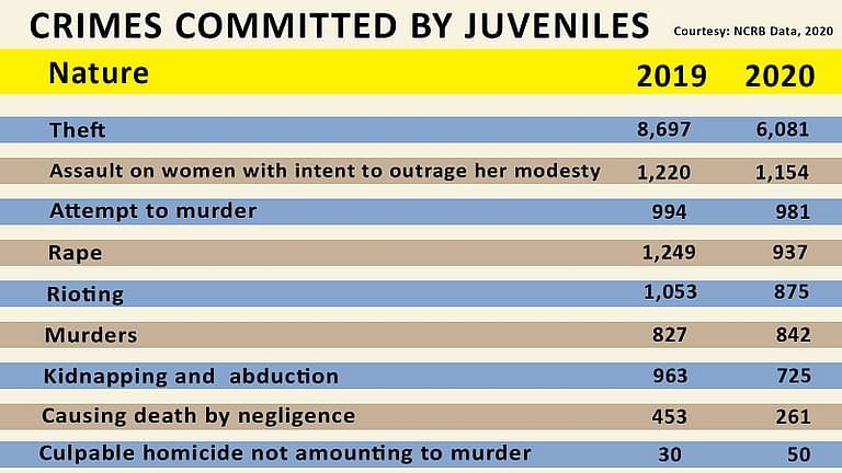 Crimes committed by juveniles