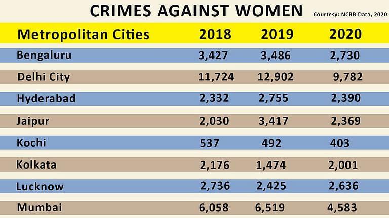 Crimes against women in metros