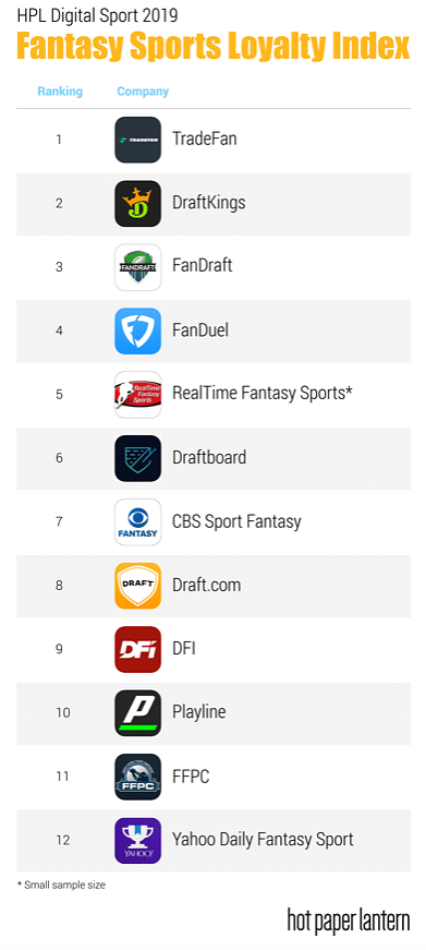 the 2019 Fantasy Sports Loyalty Index