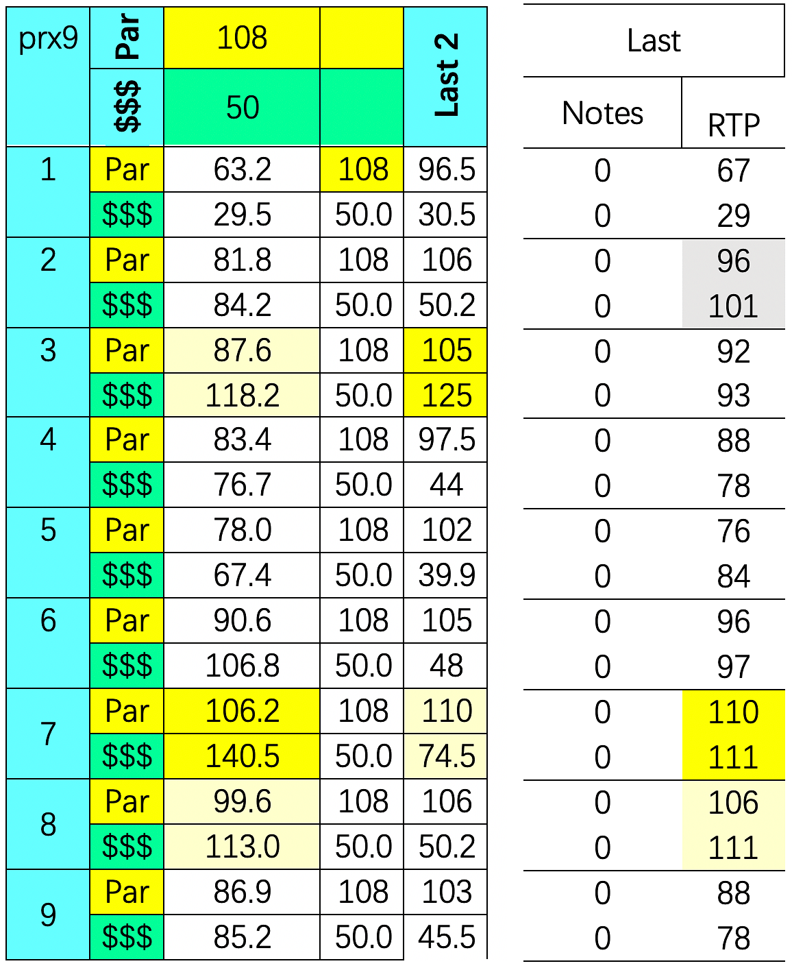 SmartCap analysis of todays' 9th race at Parx.