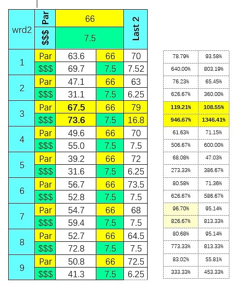 SmartCap analysis of todays 2nd race at Will Rogers Downs on 4/27/2020