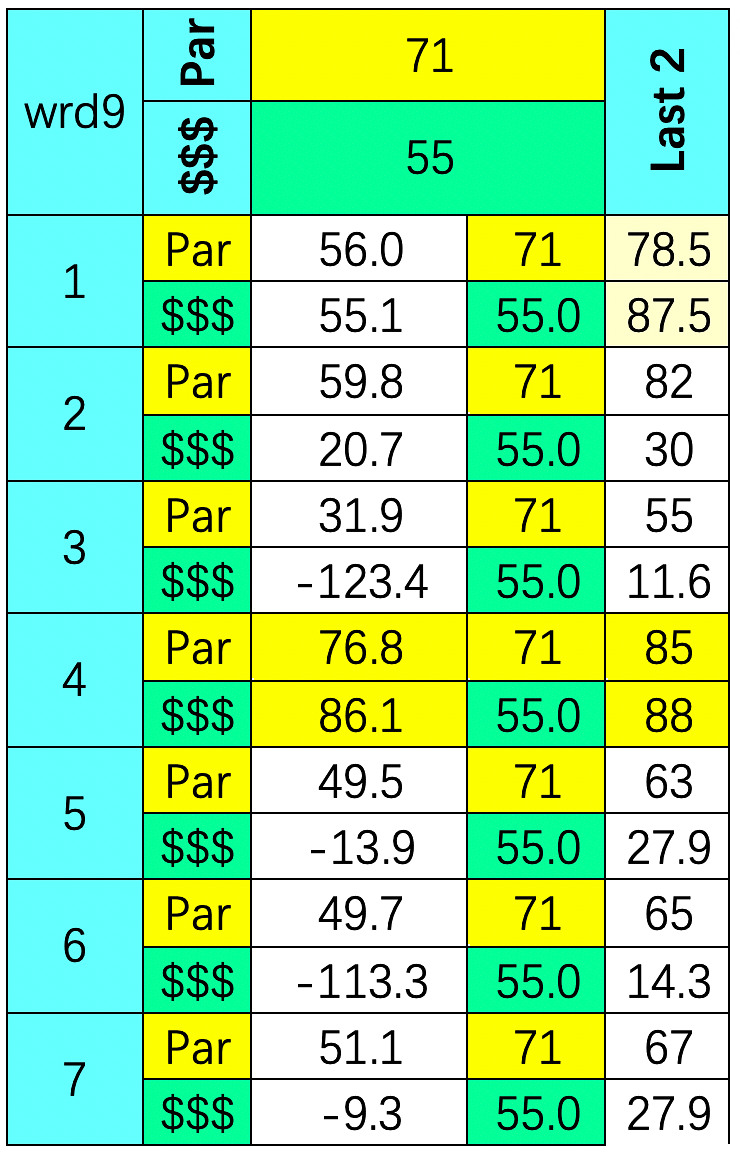SmartCap analysis of the 9th at Will Rogers Downs on 4/20/2020