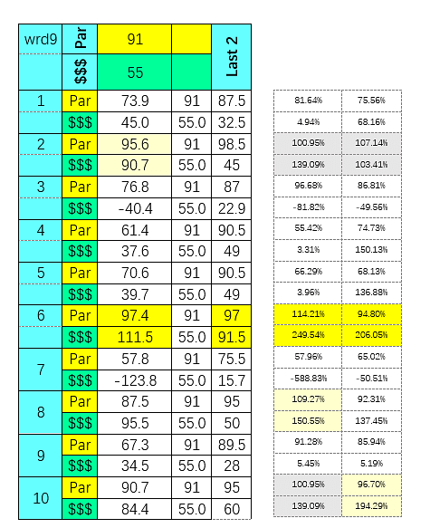 SmartCap analysis of todays 9th race at Will Rogers Downs on 4/27/2020