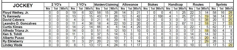 Jockey Statistics