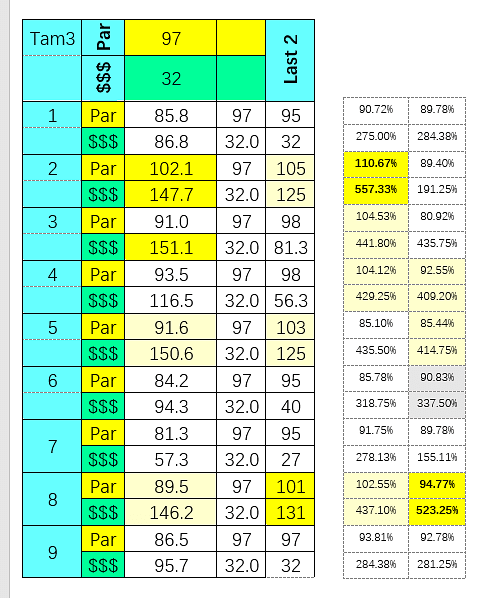 SmartCap analysis of the 3rd at Tampa Bay Downs on 4/29/2020
