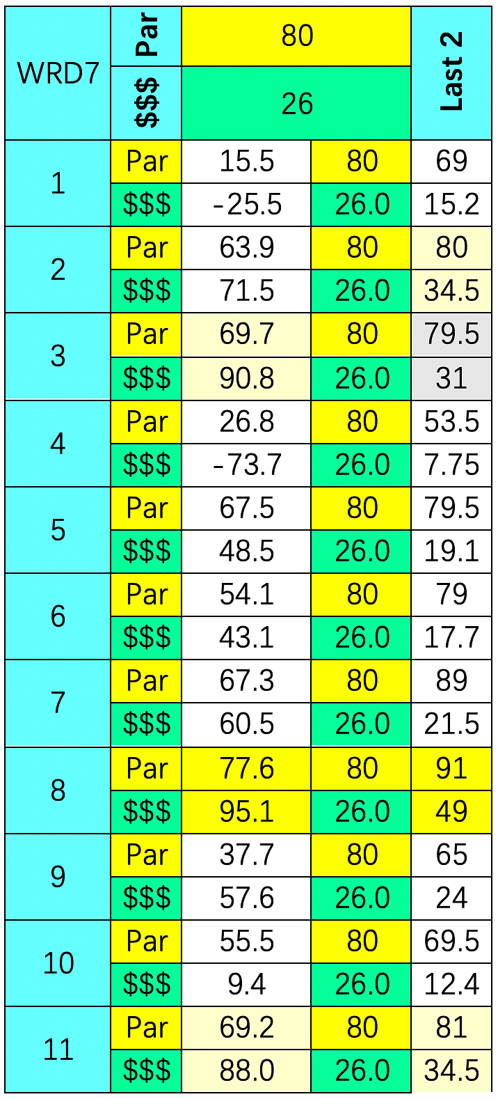 SmartCap analysis of the 7th at Will Rogers Downs on 4/20/2020