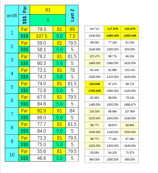 SmartCap analysis of todays 6th race at Will Rogers Downs on 4/27/2020