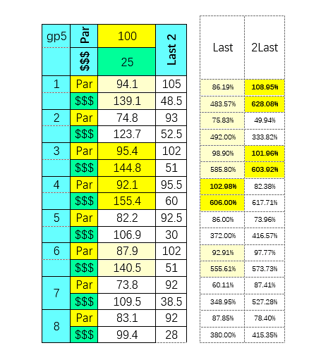 SmartCap analysis of the 5th at Gulfstream on 5/7/2020