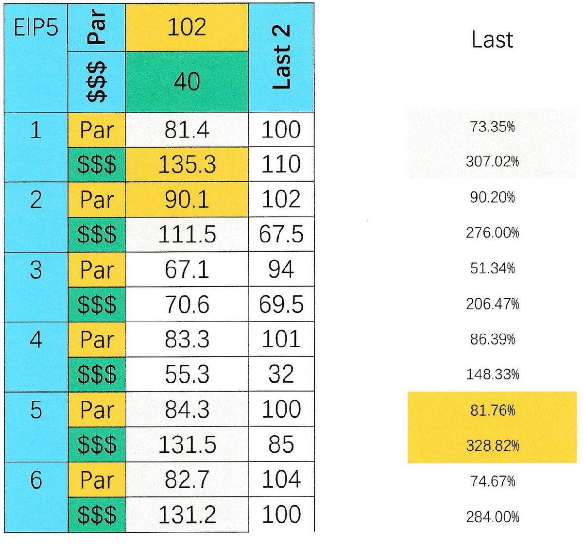 SmartCap analysis of the 5th at Ellis Park