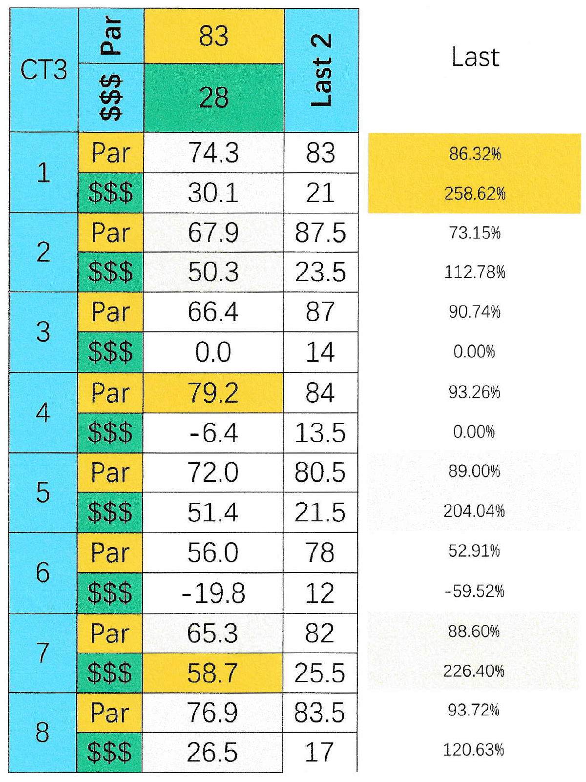 SmartCap analysis of the 3rd at Charles Town