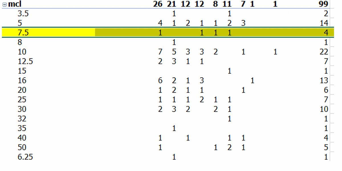 Maiden Claimer chart